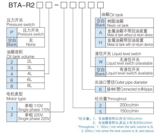 BTA-R2编制